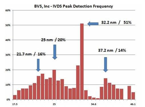 Virus screening data
