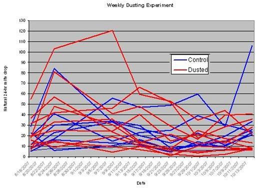 Results of dusting colonies weekly for 8 weeks