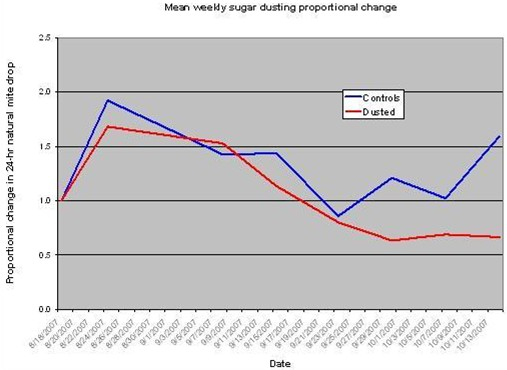 Mean weekly sugar dusting proportional change