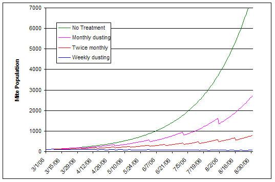 Estimated effect of powdered sugar dusting