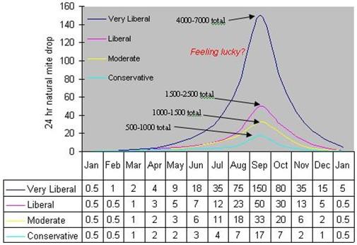 ipm 4 fighting varroa4  reconnaissance mite sampling